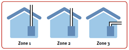 Installation in zone 1, 2 or 3.